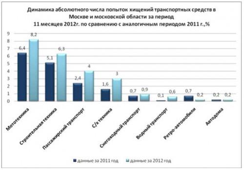 Стистика угонов транспортных средств в Москве