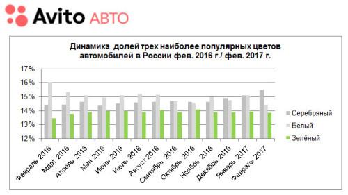 Статистика Авито Авто